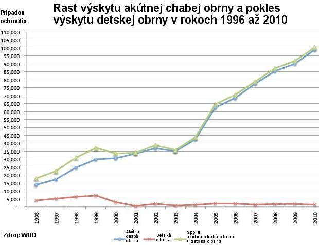 Graf nárastu akútnej chabej obrny