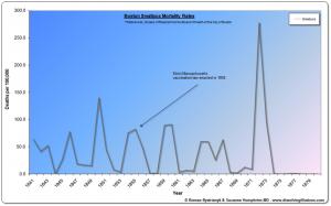 Graf 1: Úmrtnosť na pravé kiahne v Bostone v r. 1841–1880.