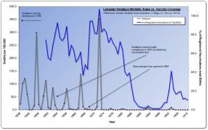 Graf 2: Úmrtnosť na pravé kiahne v Leicestri v Anglicku vs. zaočkovanosť v rokoch 1838 až 1910.