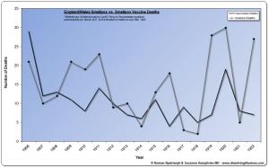 Graf 4: Úmrtia na následky očkovania a na pravé kiahne v Anglicku a Walese v rokoch 1906 až 1922.