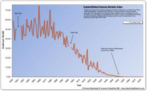 Graf 5: Úmrtnosť na čierny kašeľ v Anglicku a Walese v rokoch 1838 až 1978.