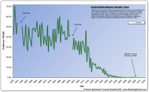 Graf 6: Úmrtnosť na osýpky v Anglicku a Walese v rokoch 1838 až 1978.