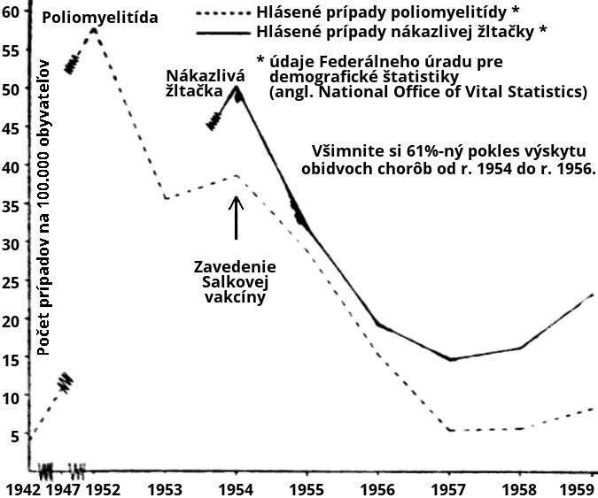 Obrázok 1: Prirodzený nárast a pokles výskytu dvoch chorôb — poliomyelitídy a nákazlivej žltačky